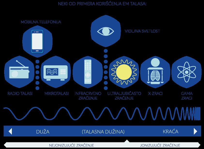 Primeri korišćenja EM talasa